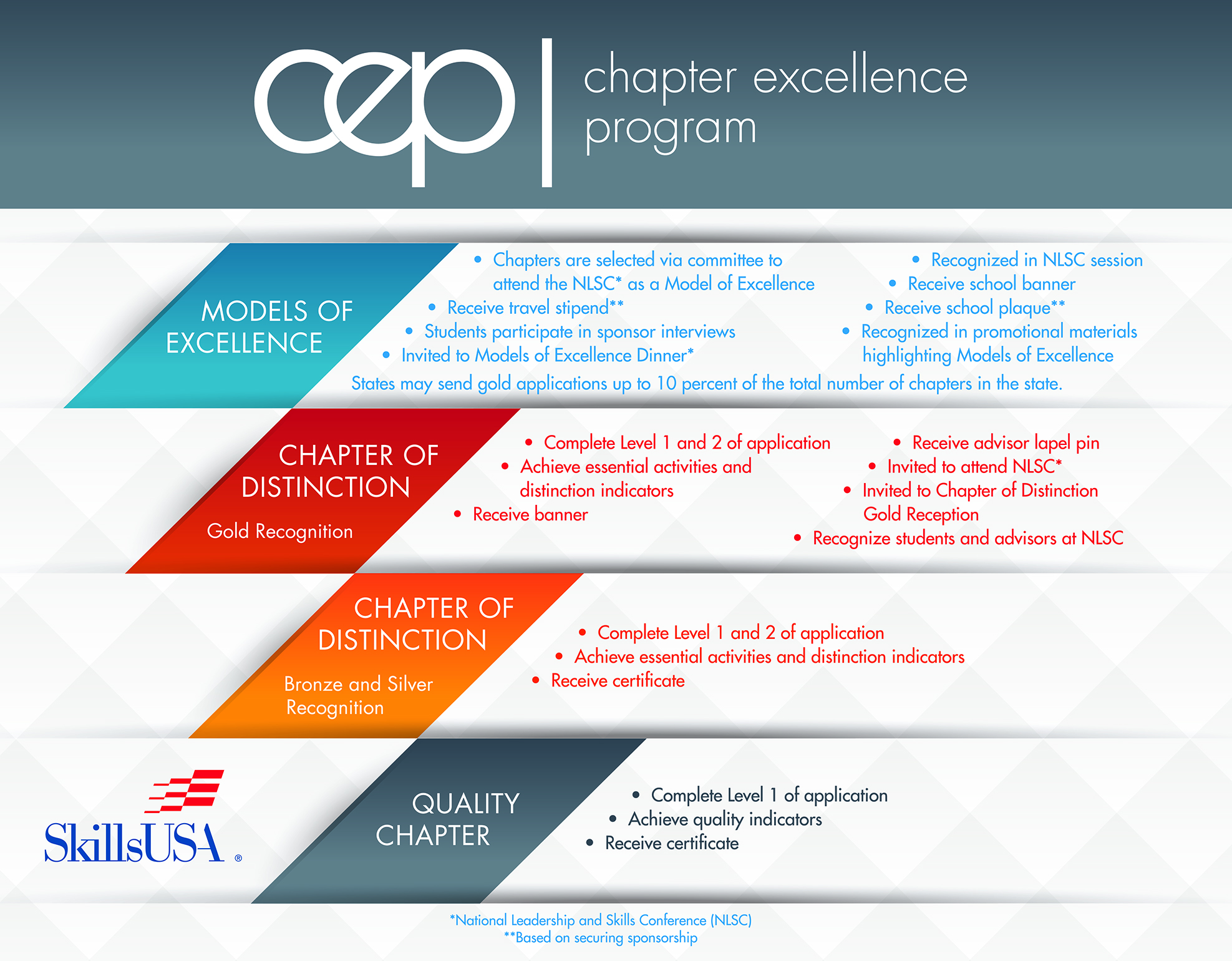 chapter excellence program skillsusa chapter excellence program poster