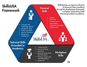 skillsusa-framework-2016-bulleted