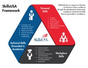 SkillsUSA Framework
