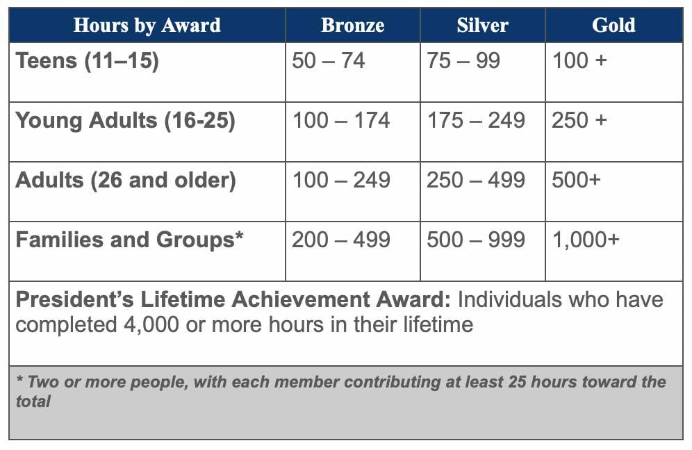 President's Volunteer Service Award (PVSA) - SkillsUSA