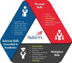 SkillsUSA Framework highlighted