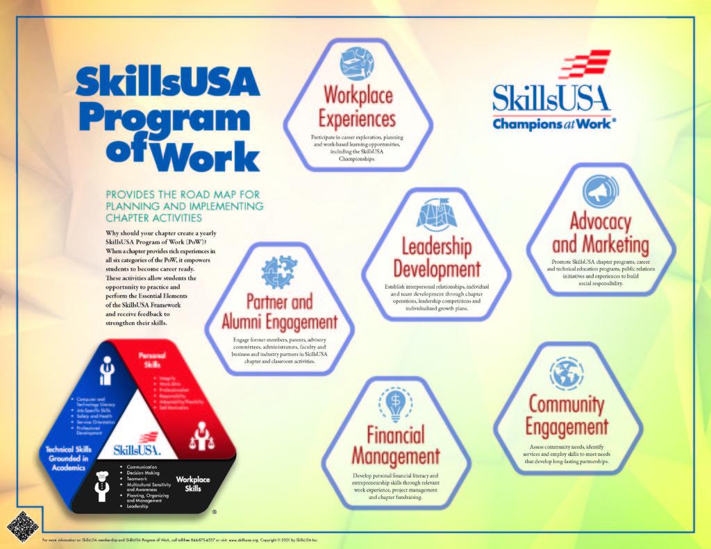 Program of Work poster
